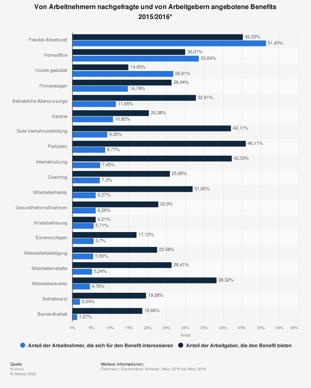 Statistik: Von Arbeitnehmern nachgefragte und von Arbeitgebern angebotene Benefits 2015/2016* | Statista