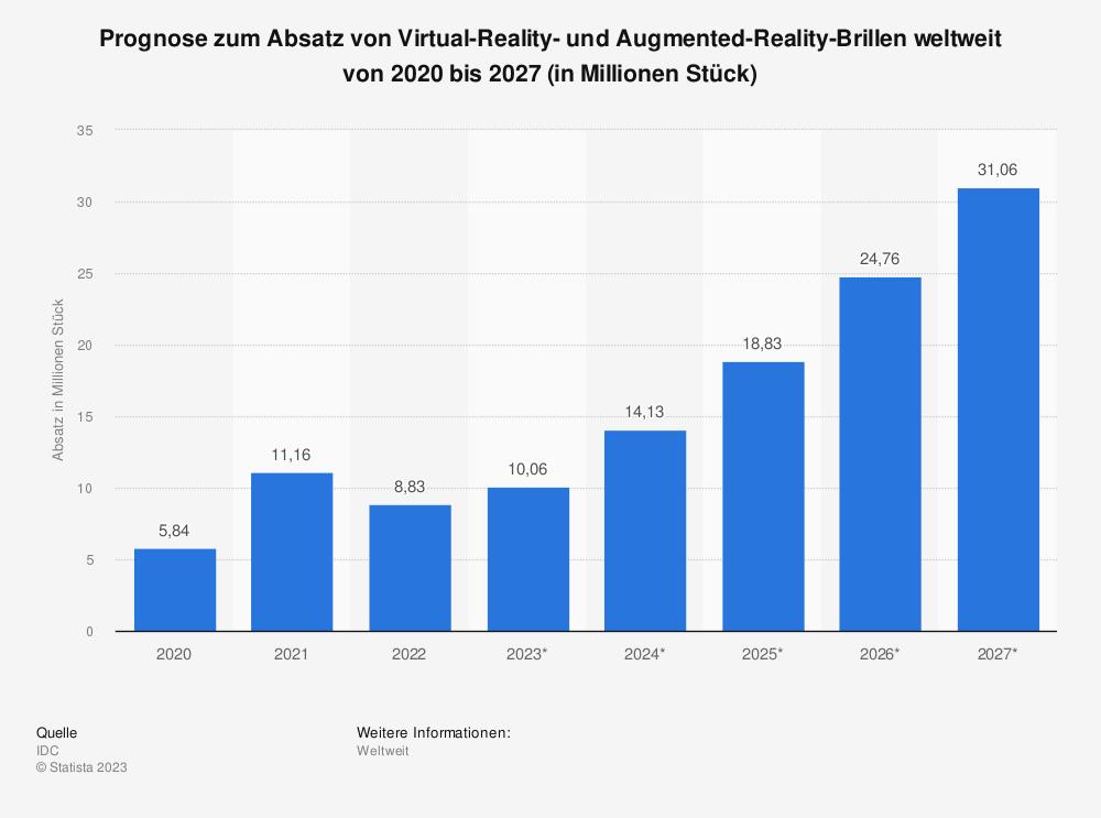 Statistik: Prognose zum Absatz von Virtual-Reality- und Augmented-Reality-Brillen weltweit von 2018 bis 2023 (in Millionen Stück) | Statista