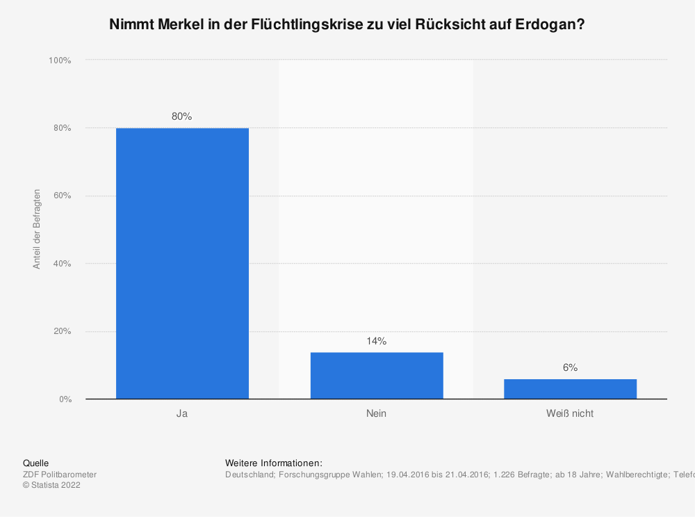 Statistik: Nimmt Merkel in der Flüchtlingskrise zu viel Rücksicht auf Erdogan? | Statista