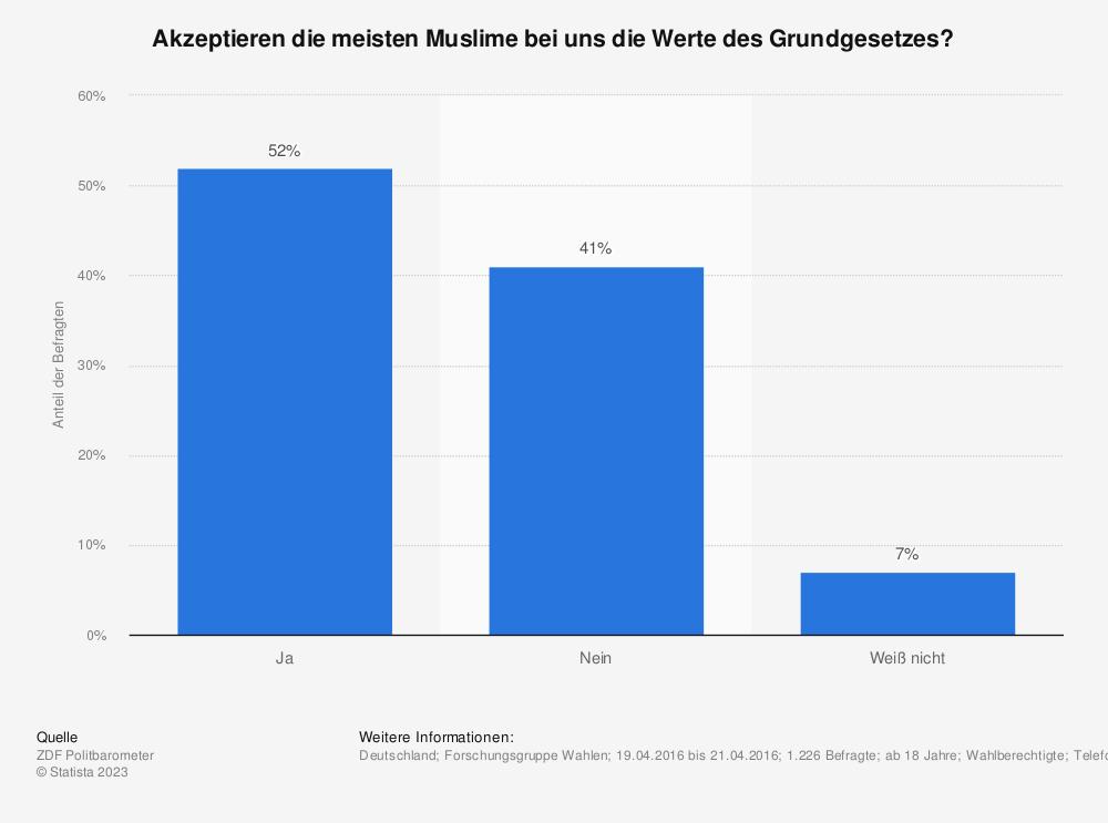 Statistik: Akzeptieren die meisten Muslime bei uns die Werte des Grundgesetzes? | Statista
