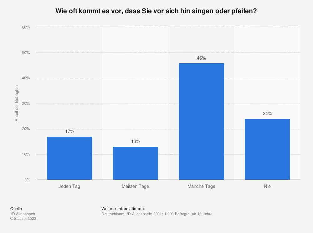 Statistik: Wie oft kommt es vor, dass Sie vor sich hin singen oder pfeifen? | Statista