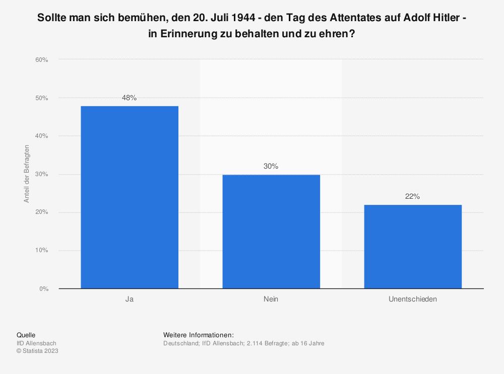 Statistik: Sollte man sich bemühen, den 20. Juli 1944 - den Tag des Attentates auf Adolf Hitler - in Erinnerung zu behalten und zu ehren? | Statista