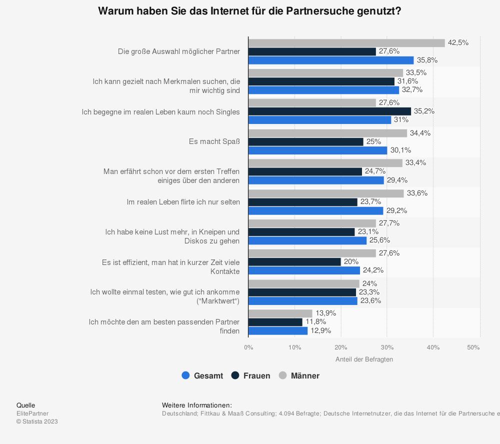 Statistik: Warum haben Sie das Internet für die Partnersuche genutzt? | Statista