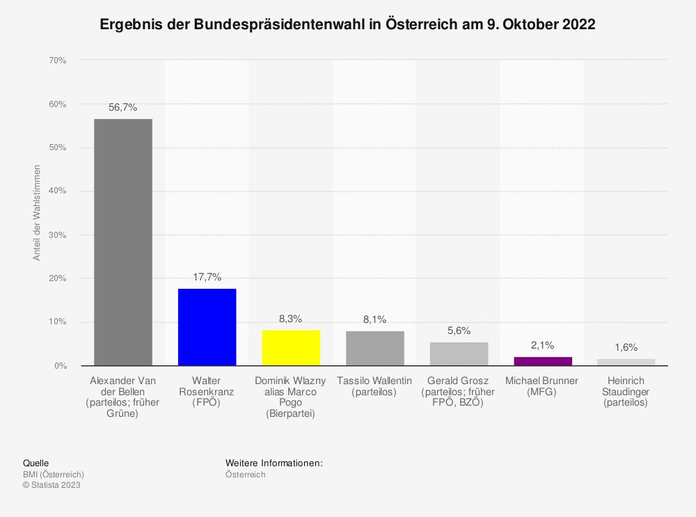 Statistik: Ergebnis der Bundespräsidentenwahl in Österreich vom 24. April, 22. Mai und 4. Dezember 2016 | Statista