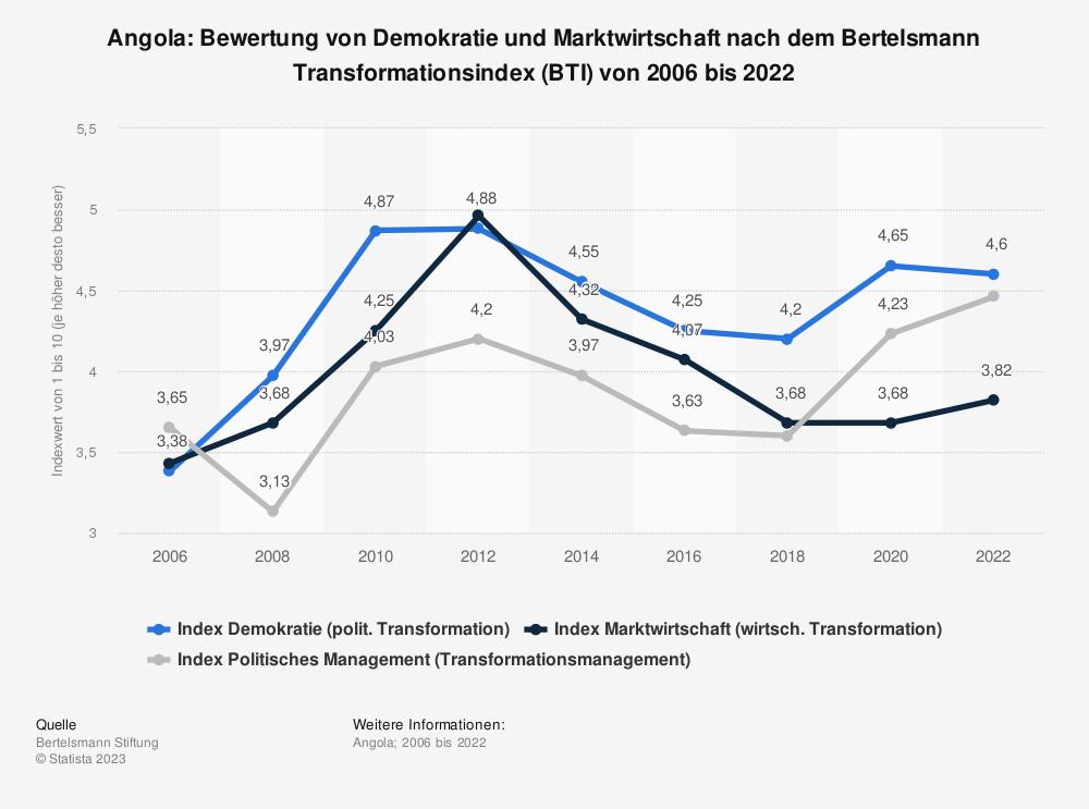 Statistik: Angola: Bewertung von Demokratie und Marktwirtschaft nach dem Bertelsmann Transformationsindex (BTI) von 2006 bis 2020 | Statista