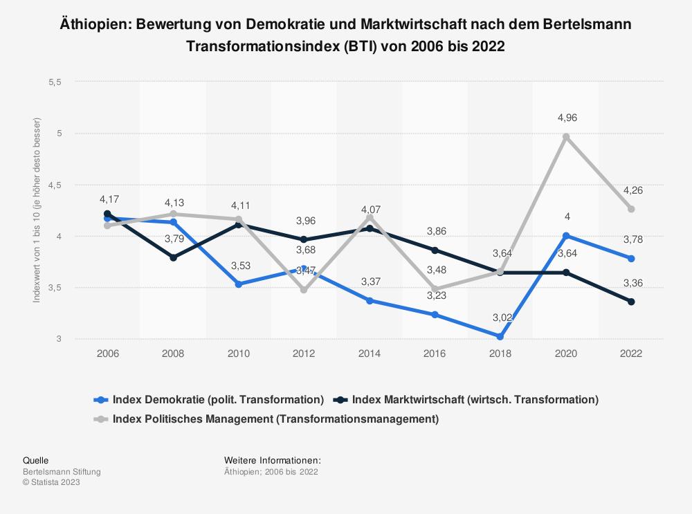 Statistik: Äthiopien: Bewertung von Demokratie und Marktwirtschaft nach dem Bertelsmann Transformationsindex (BTI) von 2006 bis 2020 | Statista
