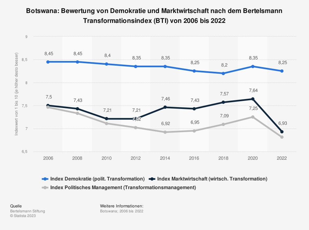 Statistik: Botswana: Bewertung von Demokratie und Marktwirtschaft nach dem Bertelsmann Transformationsindex (BTI) von 2008 bis 2018 | Statista