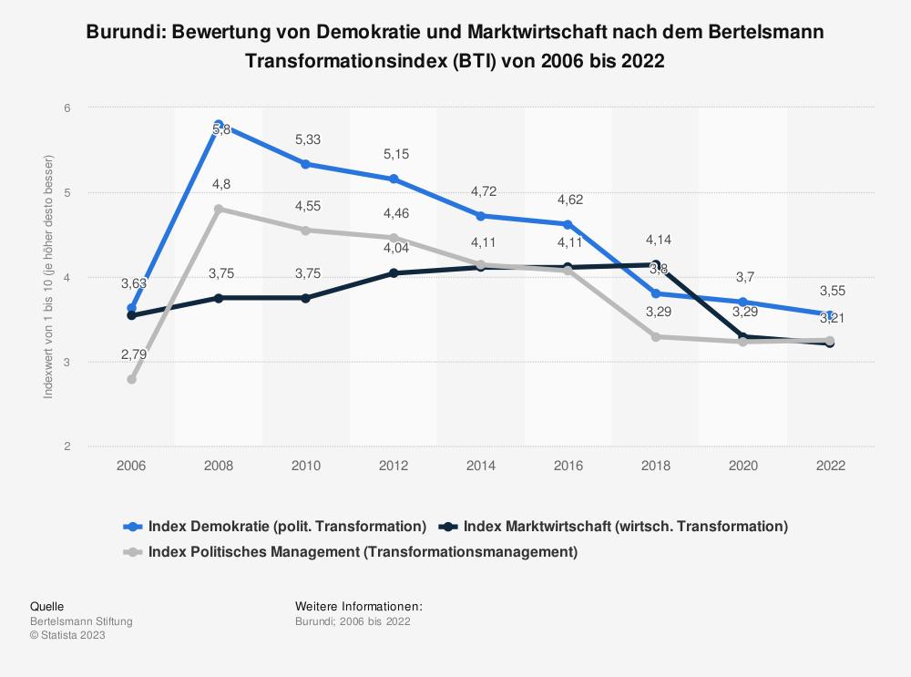 Statistik: Burundi: Bewertung von Demokratie und Marktwirtschaft nach dem Bertelsmann Transformationsindex (BTI) von 2008 bis 2018 | Statista