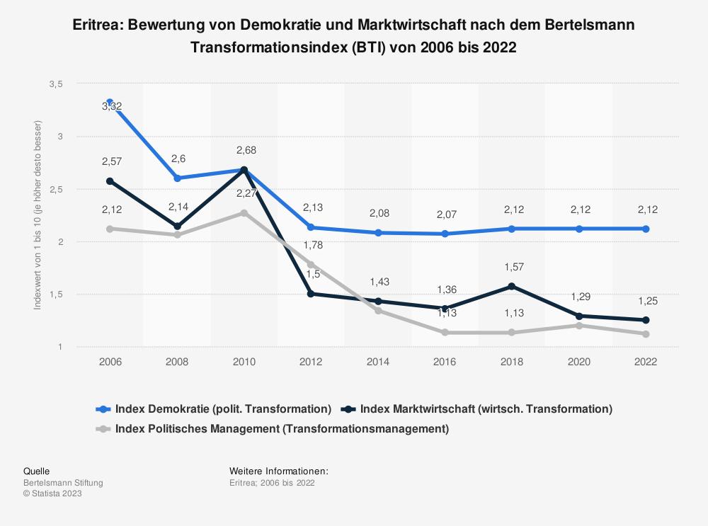 Statistik: Eritrea: Bewertung von Demokratie und Marktwirtschaft nach dem Bertelsmann Transformationsindex (BTI) von 2006 bis 2020 | Statista