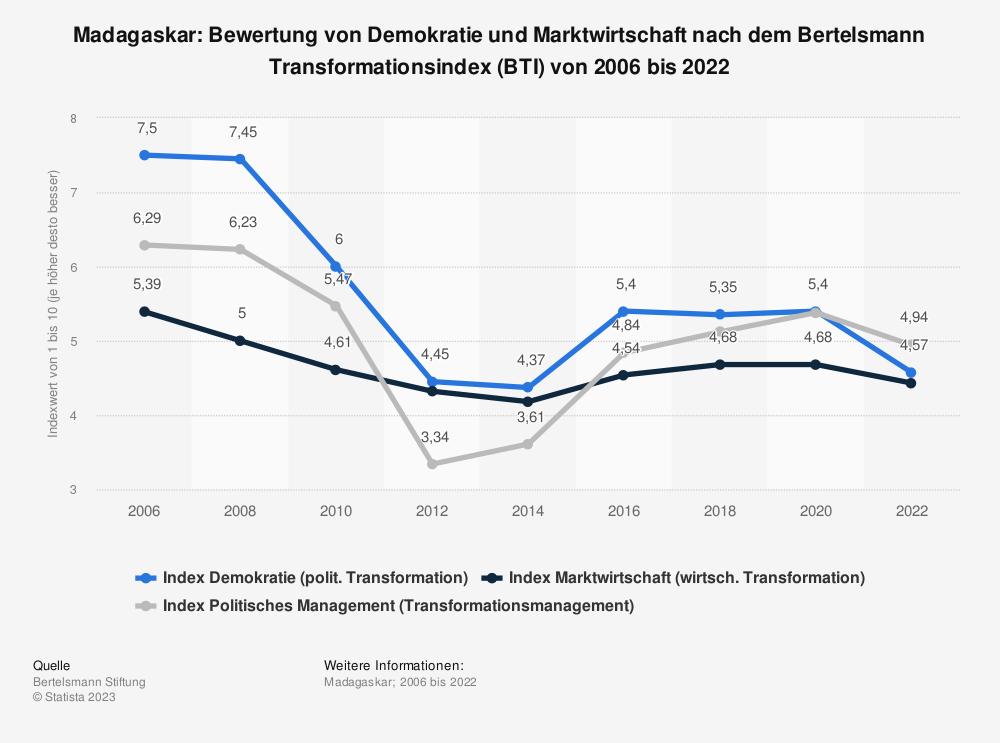 Statistik: Madagaskar: Bewertung von Demokratie und Marktwirtschaft nach dem Bertelsmann Transformationsindex (BTI) von 2006 bis 2020 | Statista