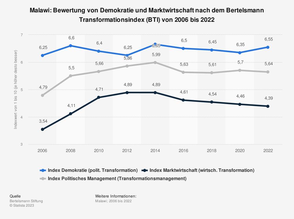 Statistik: Malawi: Bewertung von Demokratie und Marktwirtschaft nach dem Bertelsmann Transformationsindex (BTI) von 2008 bis 2018 | Statista