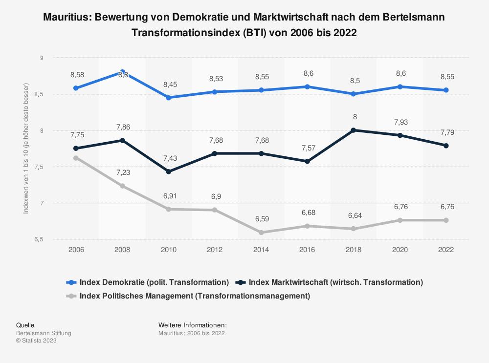 Statistik: Mauritius: Bewertung von Demokratie und Marktwirtschaft nach dem Bertelsmann Transformationsindex (BTI) von 2008 bis 2018 | Statista