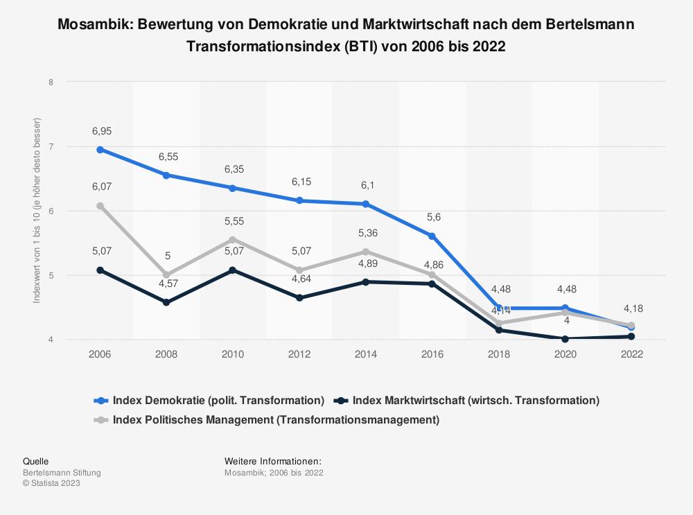 Statistik: Mosambik: Bewertung von Demokratie und Marktwirtschaft nach dem Bertelsmann Transformationsindex (BTI) von 2006 bis 2020 | Statista
