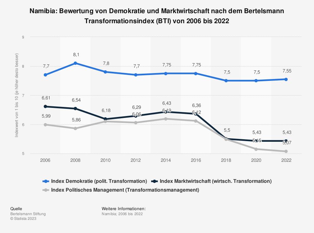 Statistik: Namibia: Bewertung von Demokratie und Marktwirtschaft nach dem Bertelsmann Transformationsindex (BTI) von 2008 bis 2018 | Statista