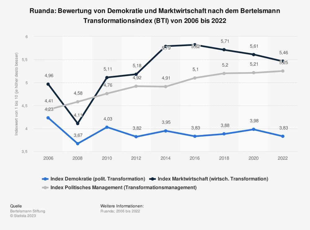 Statistik: Ruanda: Bewertung von Demokratie und Marktwirtschaft nach dem Bertelsmann Transformationsindex (BTI) von 2008 bis 2018 | Statista