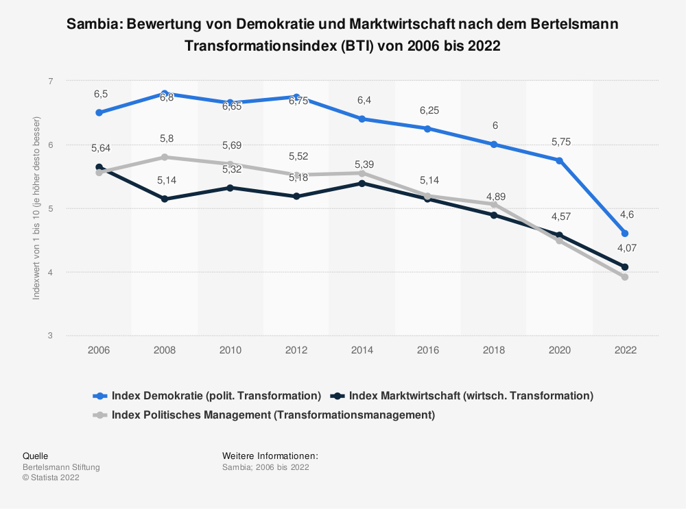 Statistik: Sambia: Bewertung von Demokratie und Marktwirtschaft nach dem Bertelsmann Transformationsindex (BTI) von 2008 bis 2018 | Statista