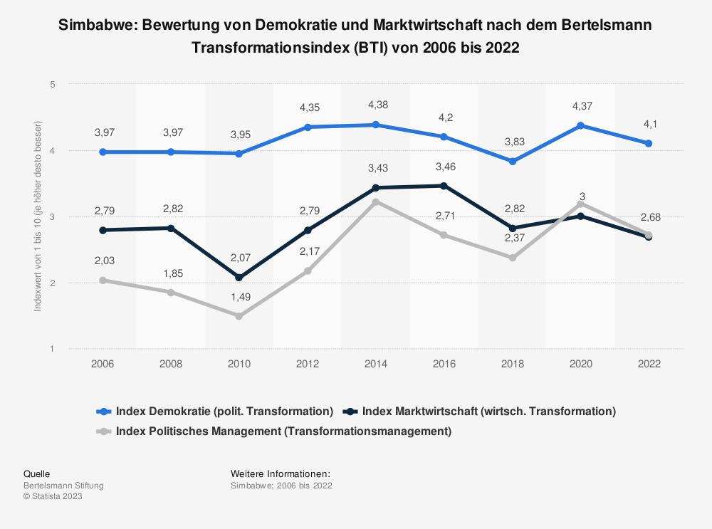Statistik: Simbabwe: Bewertung von Demokratie und Marktwirtschaft nach dem Bertelsmann Transformationsindex (BTI) von 2006 bis 2020 | Statista