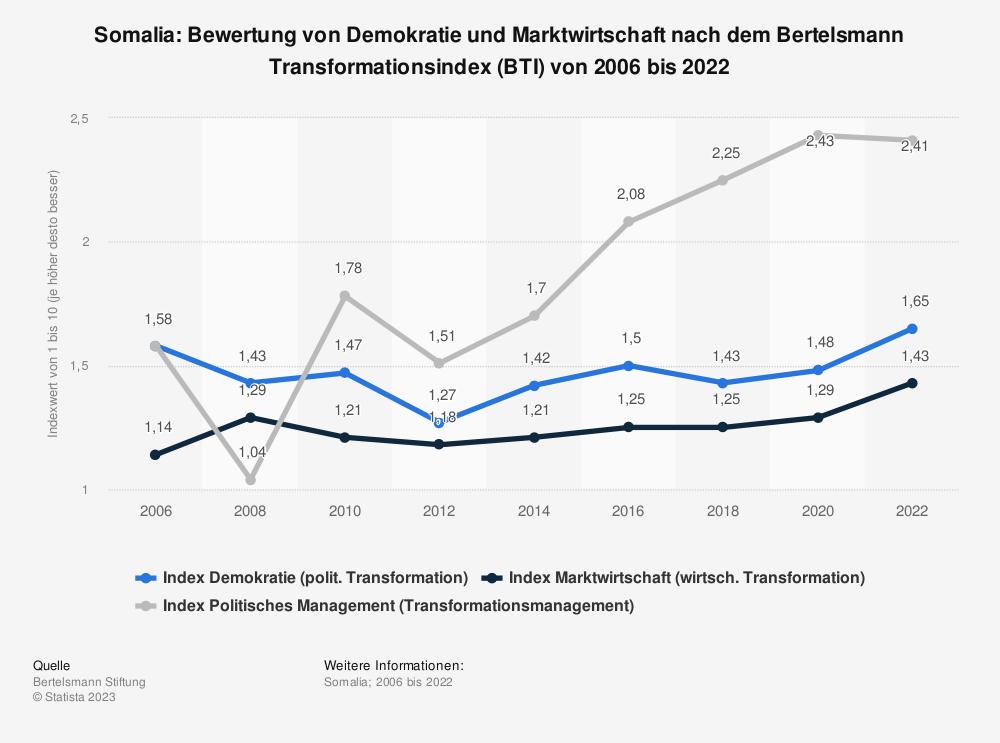 Statistik: Somalia: Bewertung von Demokratie und Marktwirtschaft nach dem Bertelsmann Transformationsindex (BTI) von 2006 bis 2020 | Statista