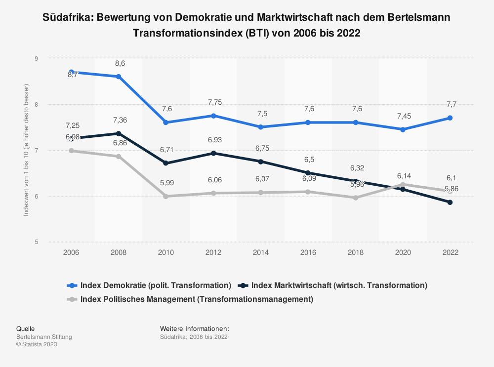 Statistik: Südafrika: Bewertung von Demokratie und Marktwirtschaft nach dem Bertelsmann Transformationsindex (BTI) von 2008 bis 2018 | Statista