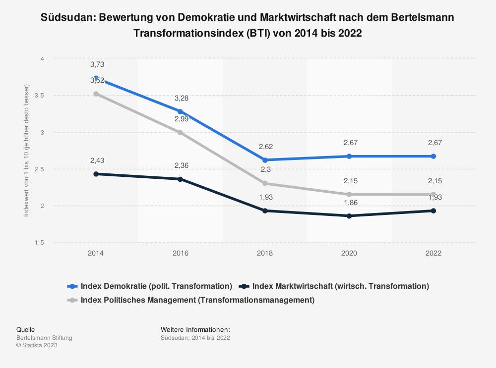 Statistik: Südsudan: Bewertung von Demokratie und Marktwirtschaft nach dem Bertelsmann Transformationsindex (BTI) von 2014 bis 2018 | Statista