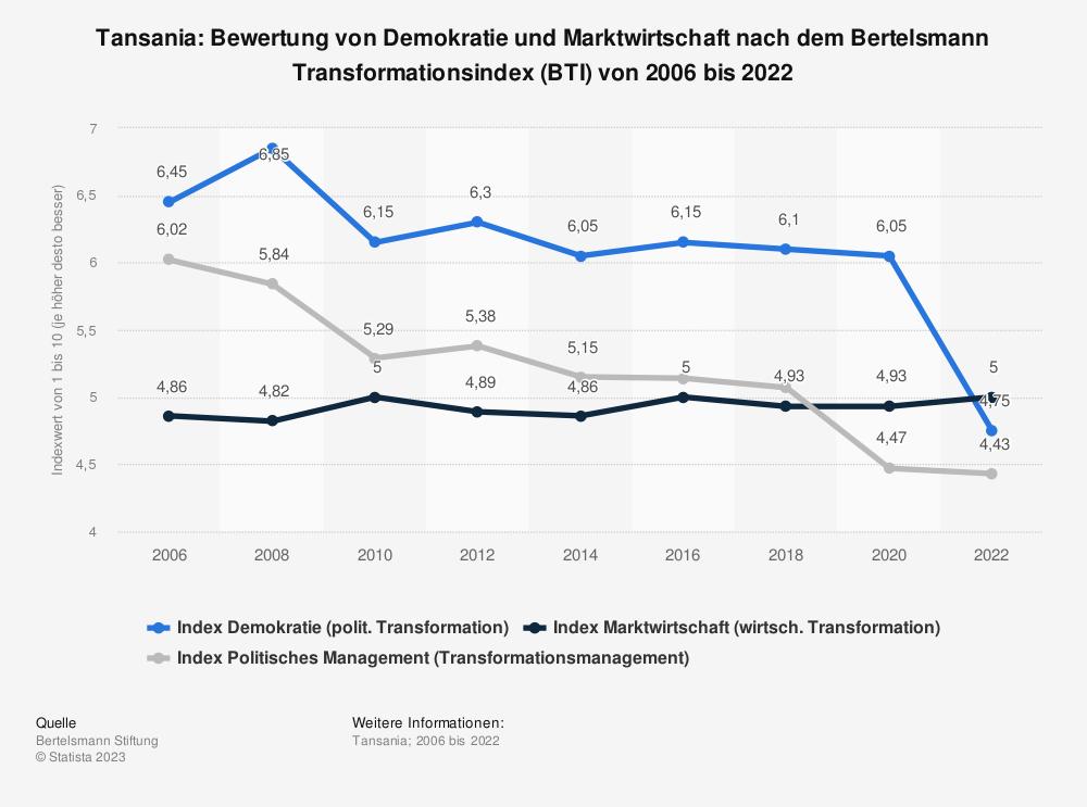 Statistik: Tansania: Bewertung von Demokratie und Marktwirtschaft nach dem Bertelsmann Transformationsindex (BTI) von 2006 bis 2020 | Statista
