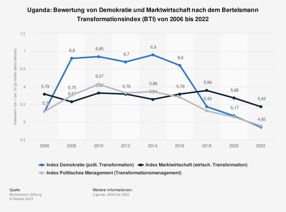 Statistik: Uganda: Bewertung von Demokratie und Marktwirtschaft nach dem Bertelsmann Transformationsindex (BTI) von 2008 bis 2018 | Statista
