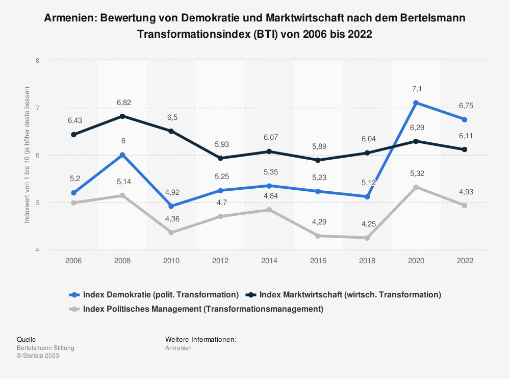 Statistik: Armenien: Bewertung von Demokratie und Marktwirtschaft nach dem Bertelsmann Transformationsindex (BTI) von 2008 bis 2018 | Statista