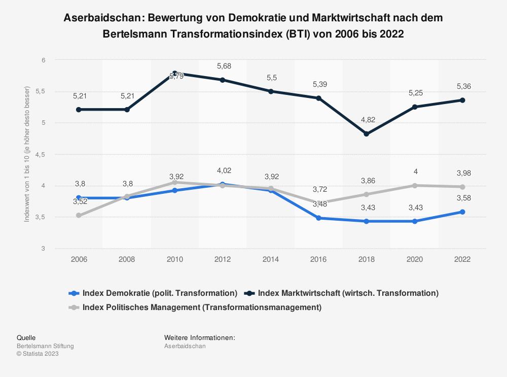 Statistik: Aserbaidschan: Bewertung von Demokratie und Marktwirtschaft nach dem Bertelsmann Transformationsindex (BTI) von 2008 bis 2018 | Statista