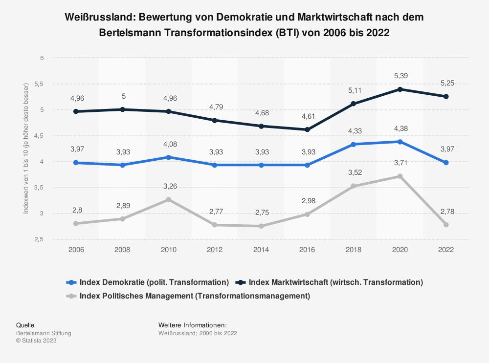 Statistik: Weißrussland: Bewertung von Demokratie und Marktwirtschaft nach dem Bertelsmann Transformationsindex (BTI) von 2006 bis 2020 | Statista