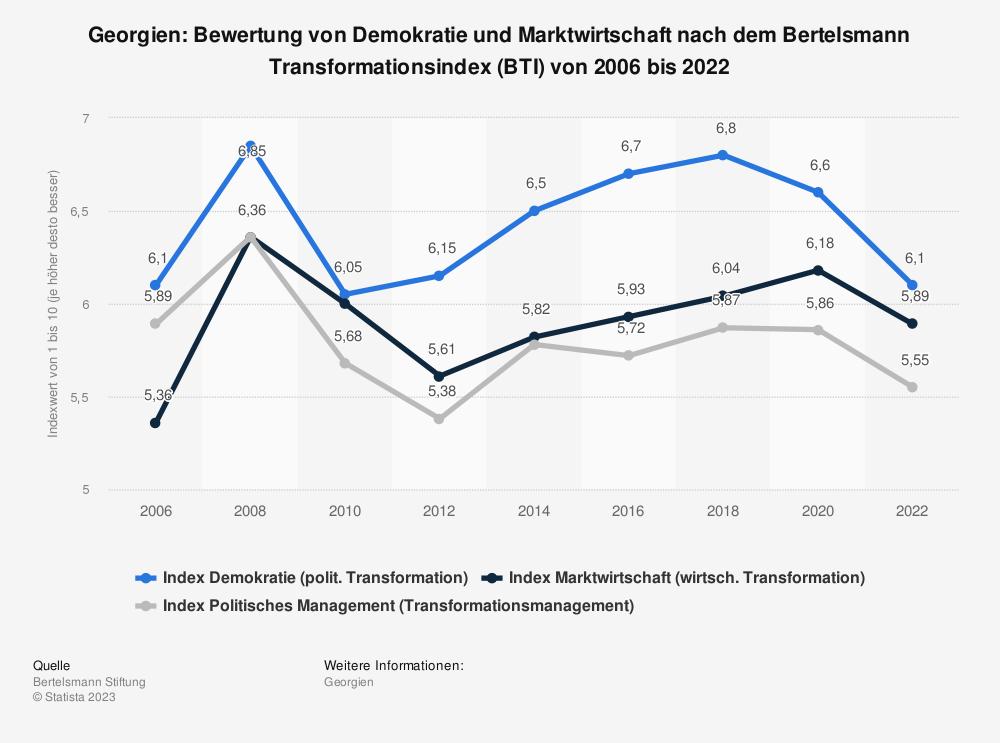 Statistik: Georgien: Bewertung von Demokratie und Marktwirtschaft nach dem Bertelsmann Transformationsindex (BTI) von 2008 bis 2018 | Statista