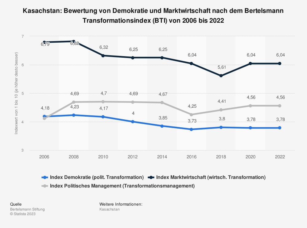 Statistik: Kasachstan: Bewertung von Demokratie und Marktwirtschaft nach dem Bertelsmann Transformationsindex (BTI) von 2008 bis 2018 | Statista