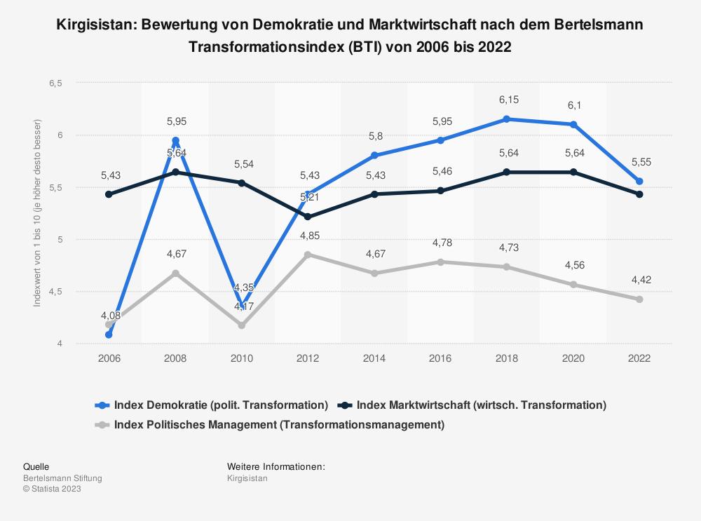 Statistik: Kirgisistan: Bewertung von Demokratie und Marktwirtschaft nach dem Bertelsmann Transformationsindex (BTI) von 2006 bis 2020 | Statista