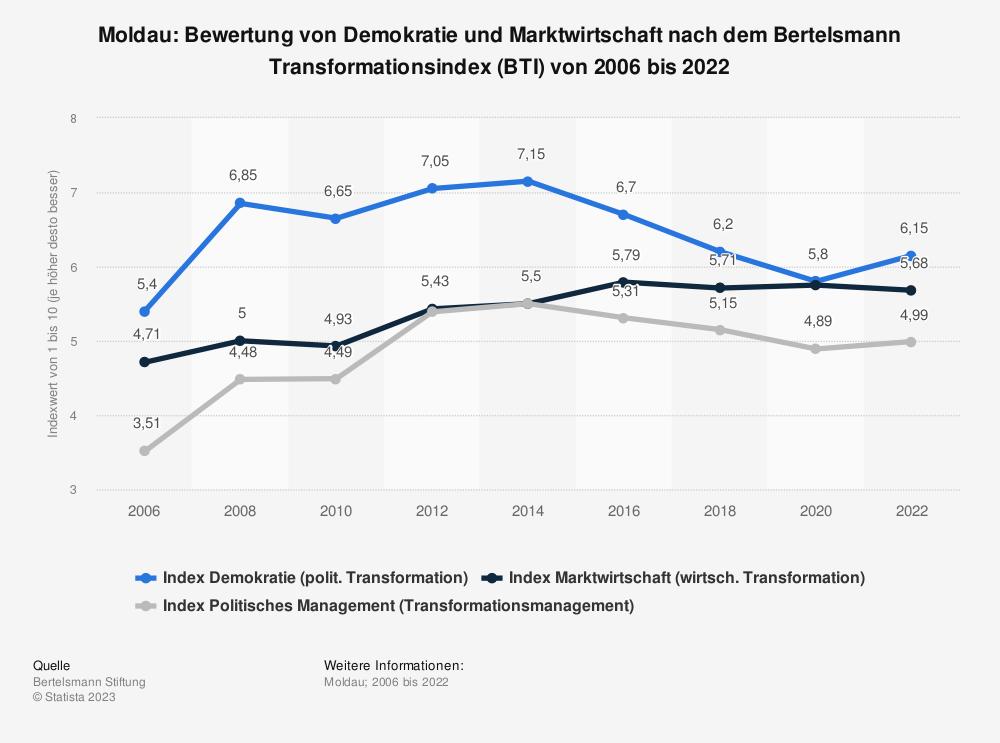 Statistik: Moldau: Bewertung von Demokratie und Marktwirtschaft nach dem Bertelsmann Transformationsindex (BTI) von 2008 bis 2018 | Statista