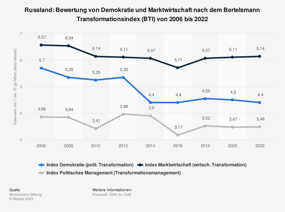 Statistik: Russland: Bewertung von Demokratie und Marktwirtschaft nach dem Bertelsmann Transformationsindex (BTI) von 2006 bis 2020 | Statista