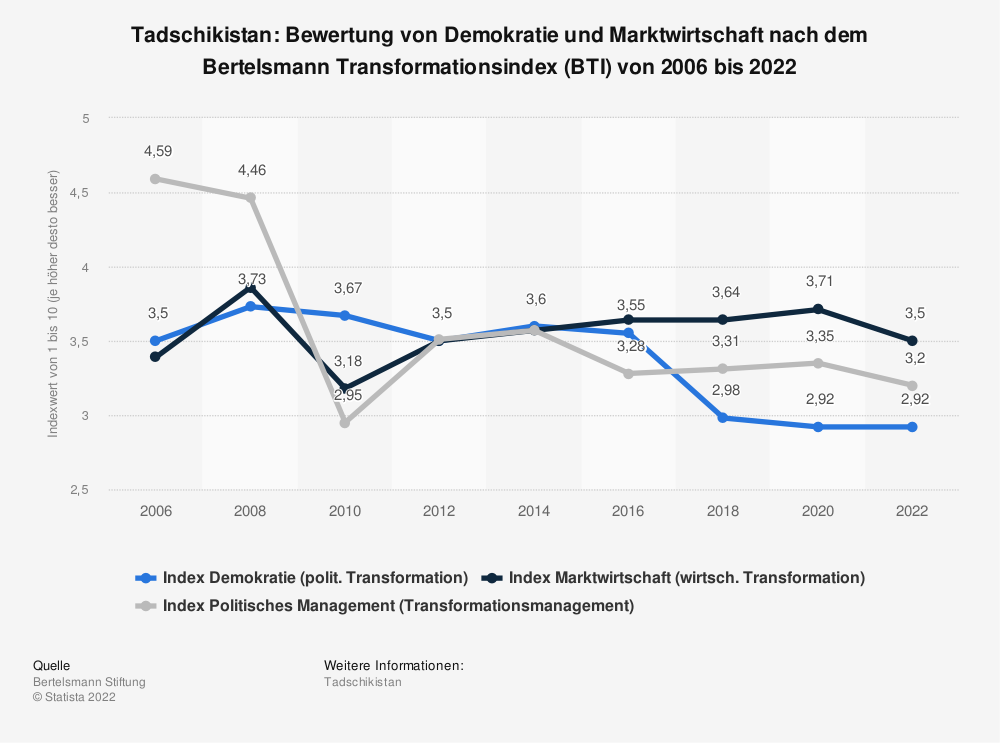 Statistik: Tadschikistan: Bewertung von Demokratie und Marktwirtschaft nach dem Bertelsmann Transformationsindex (BTI) von 2008 bis 2018 | Statista