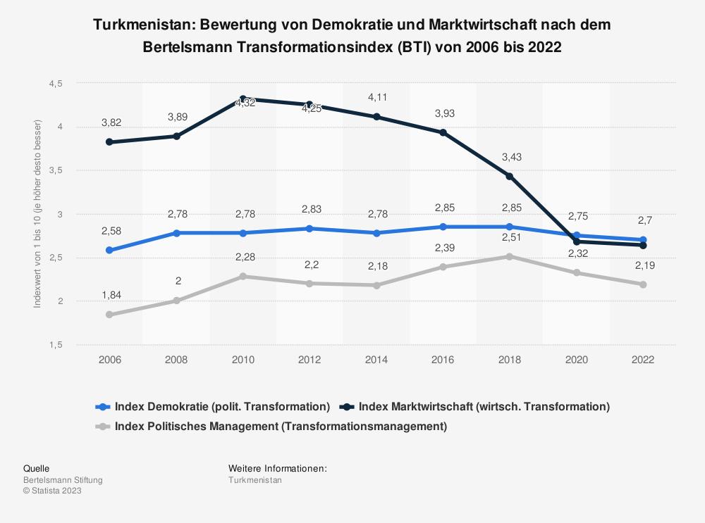 Statistik: Turkmenistan: Bewertung von Demokratie und Marktwirtschaft nach dem Bertelsmann Transformationsindex (BTI) von 2008 bis 2018 | Statista