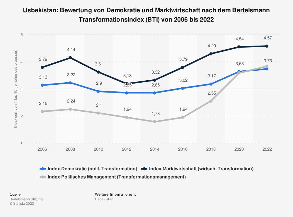 Statistik: Usbekistan: Bewertung von Demokratie und Marktwirtschaft nach dem Bertelsmann Transformationsindex (BTI) von 2006 bis 2020 | Statista