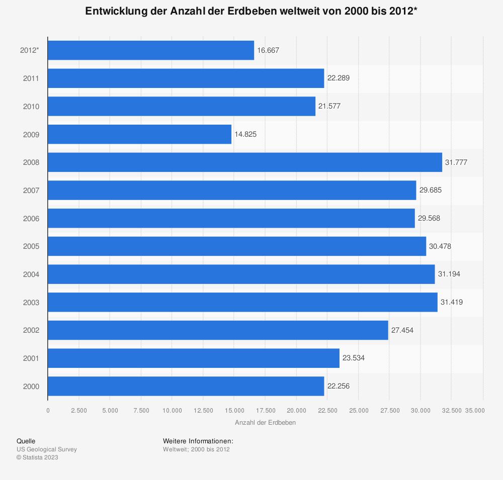Statistik: Entwicklung der Anzahl der Erdbeben weltweit von 2000 bis 2012* | Statista