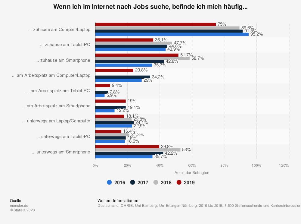 Statistik: Wenn ich im Internet nach Jobs suche, befinde ich mich häufig... | Statista