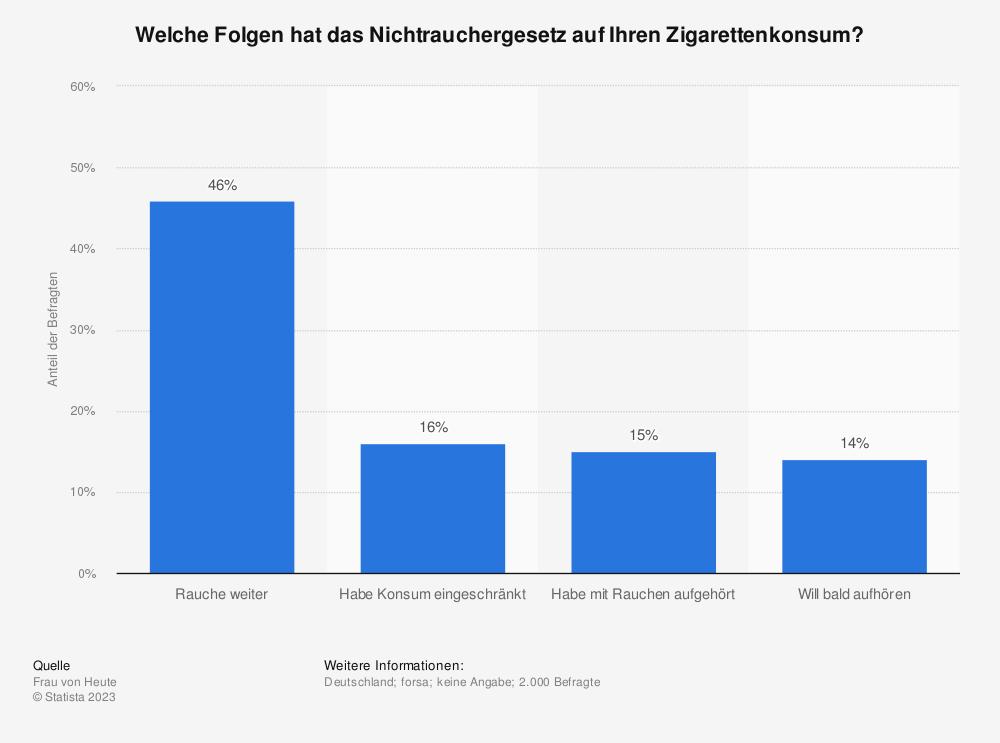 Statistik: Welche Folgen hat das Nichtrauchergesetz auf Ihren Zigarettenkonsum?   Statista