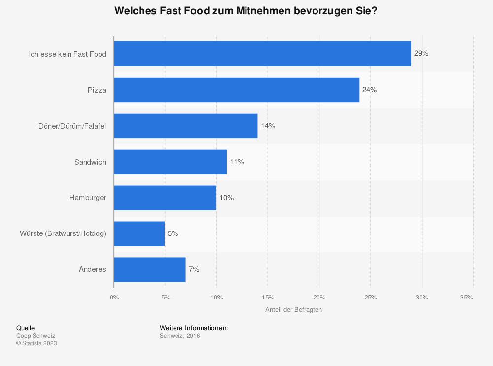 Statistik: Welches Fast Food zum Mitnehmen bevorzugen Sie? | Statista