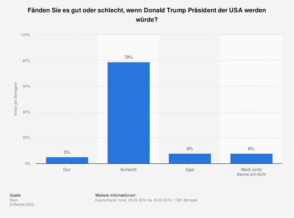 Statistik: Fänden Sie es gut oder schlecht, wenn Donald Trump Präsident der USA werden würde? | Statista