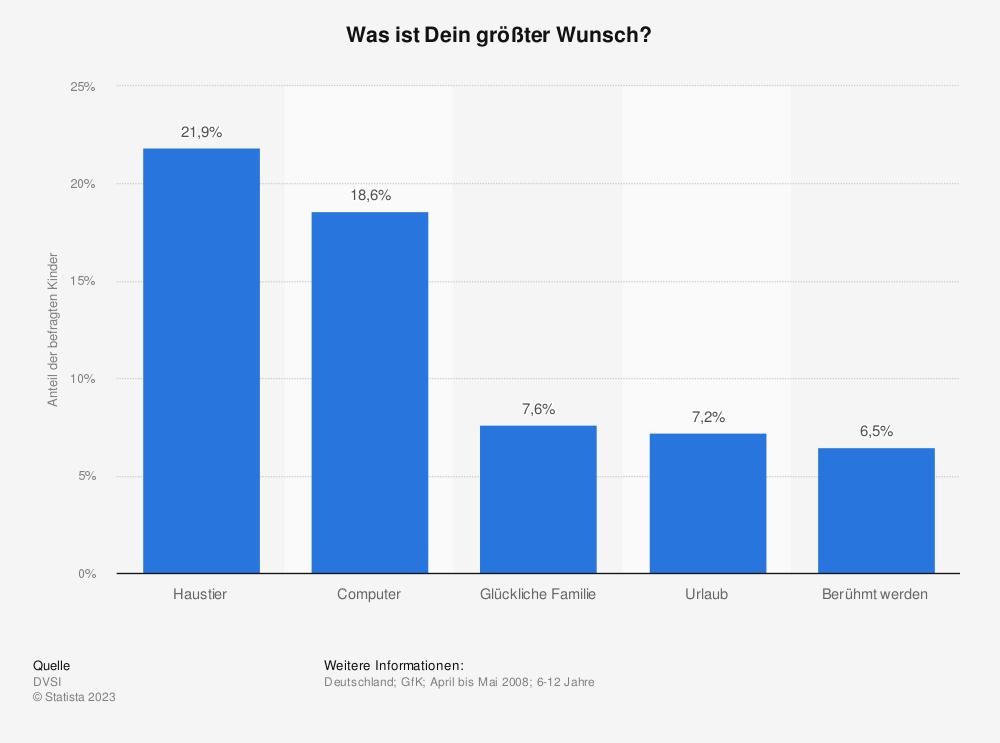 Statistik: Was ist Dein größter Wunsch? | Statista