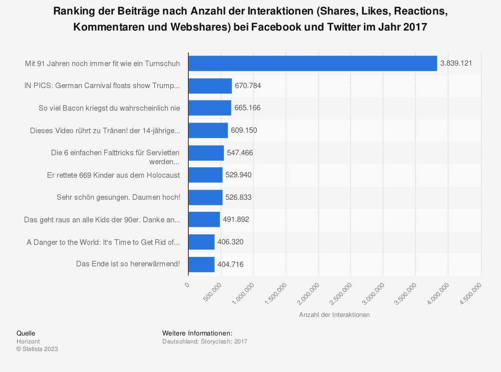 Statistik: Ranking der Beiträge nach Anzahl der Interaktionen (Shares, Likes, Reactions, Kommentaren und Webshares) bei Facebook und Twitter im Jahr 2017 | Statista