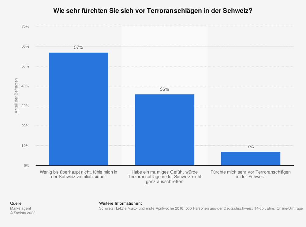 Statistik: Wie sehr fürchten Sie sich vor Terroranschlägen in der Schweiz? | Statista