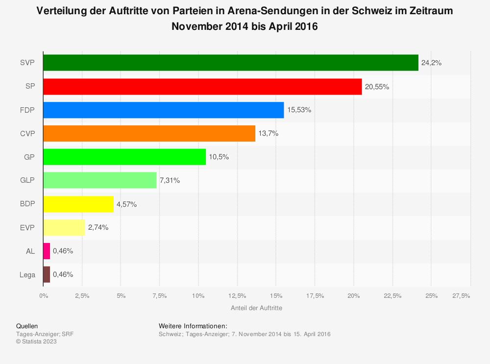 Statistik: Verteilung der Auftritte von Parteien in Arena-Sendungen in der Schweiz im Zeitraum November 2014 bis April 2016 | Statista