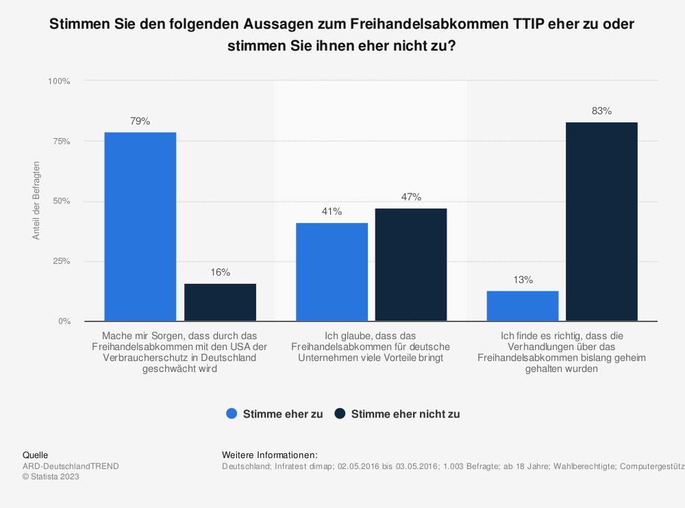 Statistik: Stimmen Sie den folgenden Aussagen zum Freihandelsabkommen TTIP eher zu oder stimmen Sie ihnen eher nicht zu? | Statista