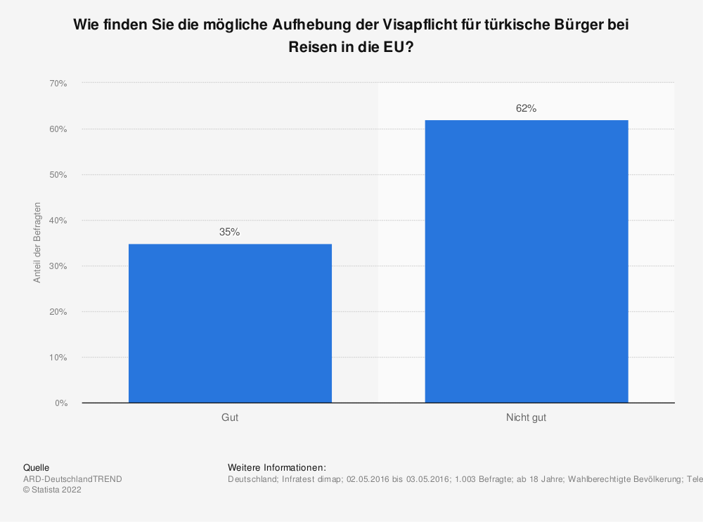 Statistik: Wie finden Sie die mögliche Aufhebung der Visapflicht für türkische Bürger bei Reisen in die EU? | Statista