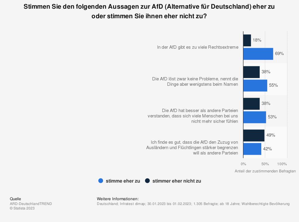 Statistik: Stimmen Sie den folgenden Aussagen zur AfD (Alternative für Deutschland) eher zu oder stimmen Sie ihnen eher nicht zu? [Anteil der zustimmenden Befragten] | Statista