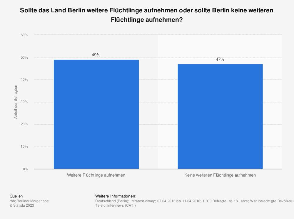 Statistik: Sollte das Land Berlin weitere Flüchtlinge aufnehmen oder sollte Berlin keine weiteren Flüchtlinge aufnehmen? | Statista